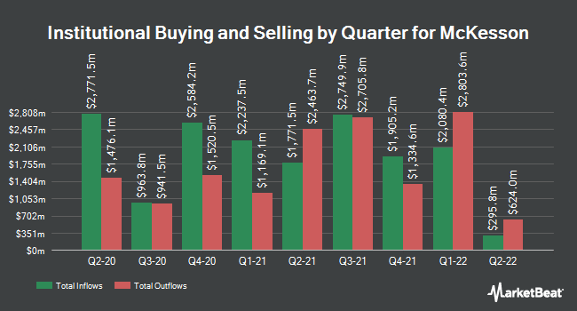 Institutional Ownership by Quarter for McKesson Corporation (NYSE:MCK)