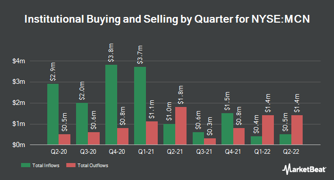 Institutional Ownership by Quarter for Madison Covered Call & Equity Strtgy Fd (NYSE:MCN)