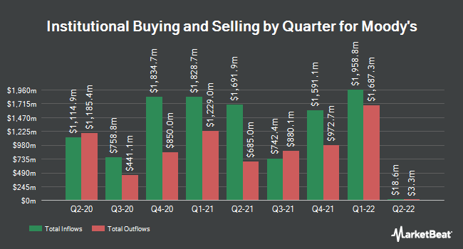 Institutional Ownership by Quarter for Moody`s (NYSE:MCO)
