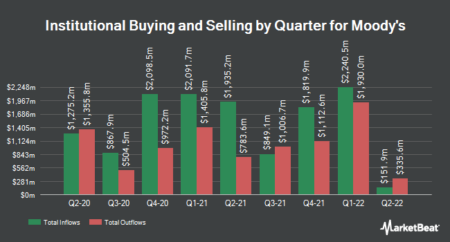 Institutional Ownership by Quarter for Moody`s Corporation (NYSE:MCO)