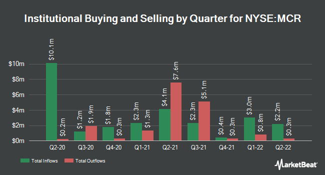 Institutional Ownership by Quarter for MFS Charter Income Trust (NYSE:MCR)