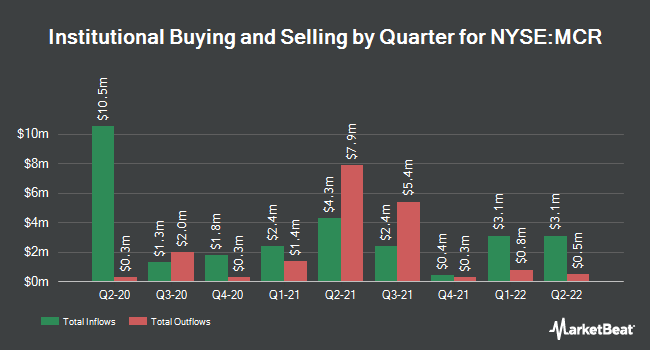 Insider Trading History for MFS Charter Income Trust (NYSE:MCR)
