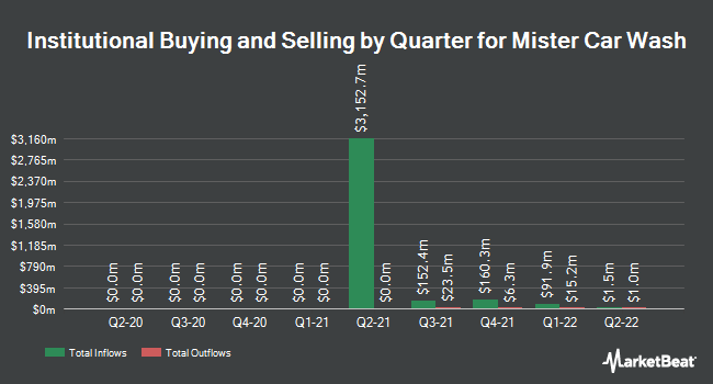 Institutional Ownership by Quarter for Mister Car Wash (NYSE:MCW)