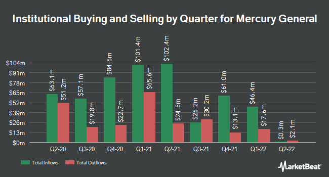 Institutional Ownership by Quarter for Mercury General Corporation (NYSE:MCY)