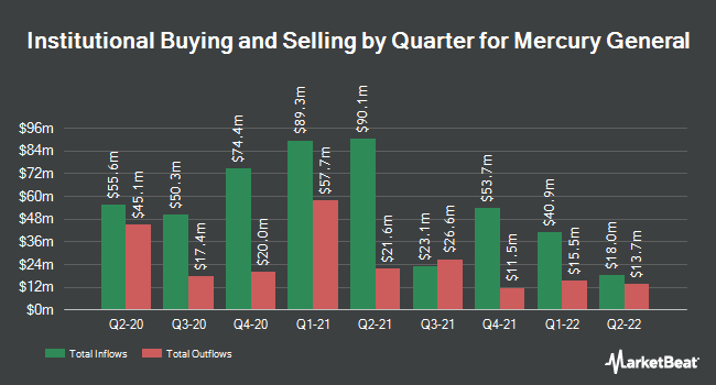 Institutional Ownership by Quarter for Mercury General (NYSE:MCY)
