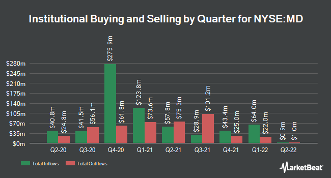 Institutional Ownership by Quarter for MEDNAX (NYSE:MD)