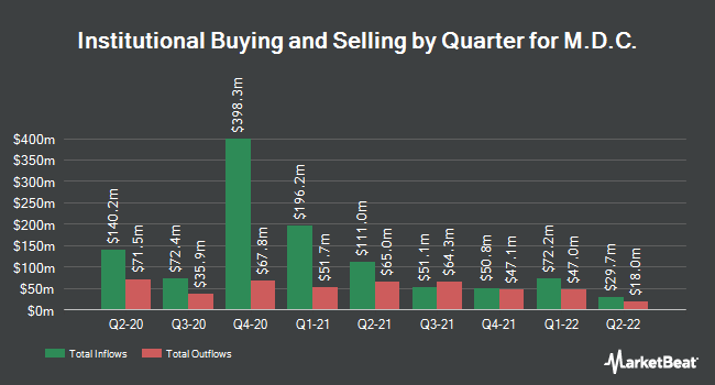 Institutional Ownership by Quarter for M.D.C. (NYSE:MDC)