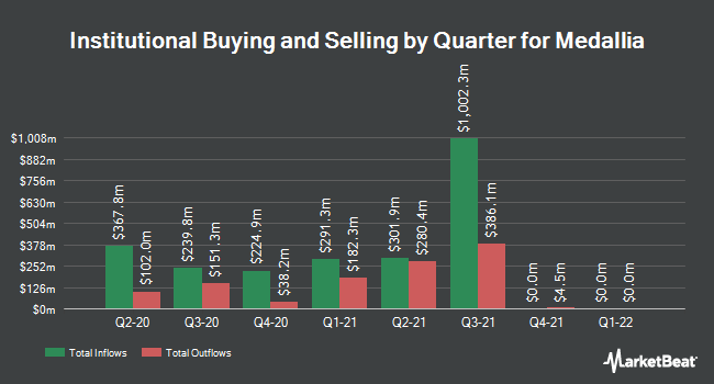 Institutional Ownership by Quarter for Medallia (NYSE:MDLA)