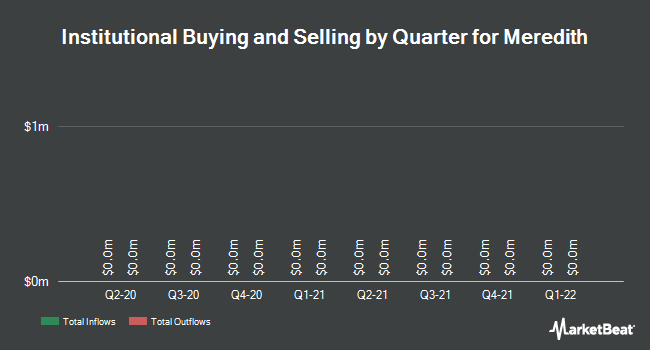 Institutional Ownership by Quarter for Meredith Corporation (NYSE:MDP)