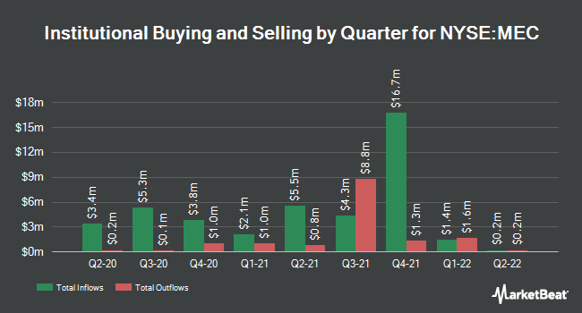 Institutional Ownership by Quarter for Mayville Engineering (NYSE:MEC)