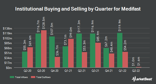 Institutional Ownership by Quarter for Medifast (NYSE:MED)
