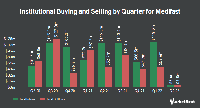 Institutional Ownership by Quarter for MEDIFAST INC (NYSE:MED)