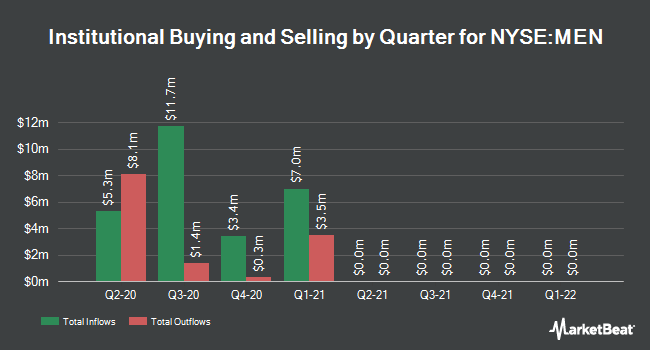 Institutional Ownership by Quarter for Blackrock MuniEnhanced Fund (NYSE:MEN)