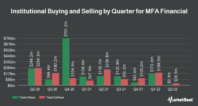 Institutional Ownership by Quarter for MFA FINL INC/SH (NYSE:MFA)
