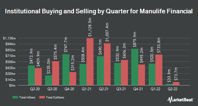 Institutional Ownership by Quarter for Manulife Financial (NYSE:MFC)