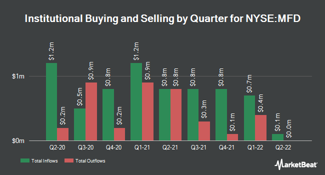 Institutional Ownership by Quarter for Macquarie/First Trust Global Infrstrctre (NYSE:MFD)