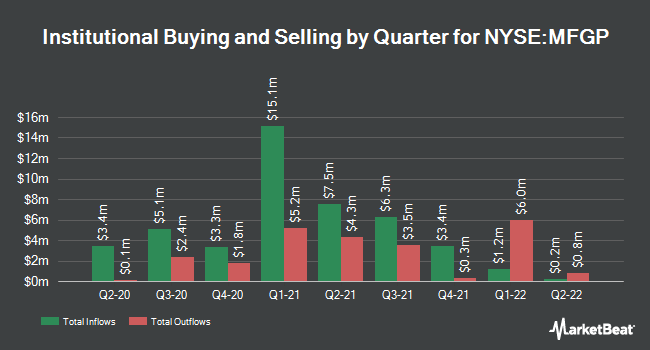 Institutional Ownership by Quarter for Micro Focus International (NYSE:MFGP)