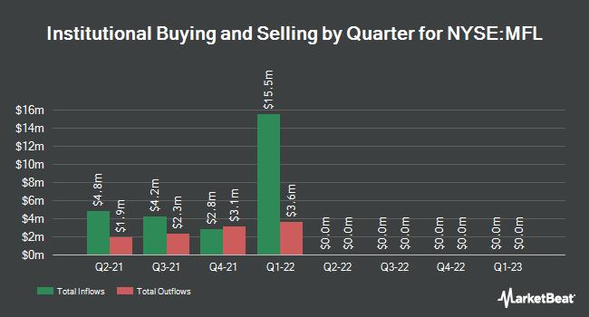 Institutional Ownership by Quarter for BlackRock MuniHolding Insured Investm (NYSE:MFL)