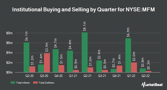 Institutional Ownership by Quarter for MFS Municipal Income Trust (NYSE:MFM)