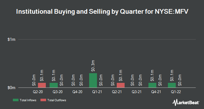 Institutional Ownership by Quarter for MFS Special Value Trust (NYSE:MFV)