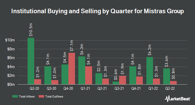 Institutional Ownership by Quarter for Mistras Group (NYSE:MG)