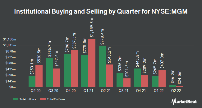 Institutional Ownership by Quarter for MGM Resorts International (NYSE:MGM)
