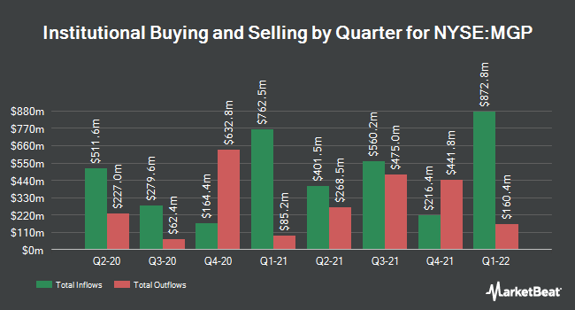 Institutional Ownership by Quarter for MGM Growth Properties LLC (NYSE:MGP)