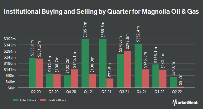 Institutional Ownership by Quarter for Magnolia Oil & Gas (NYSE:MGY)
