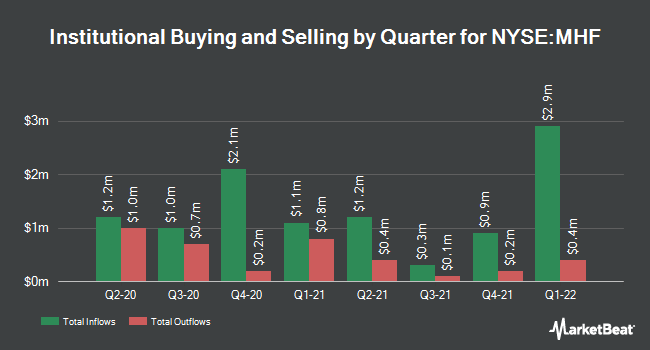 Institutional Ownership by Quarter for Western Asset Municipal High Income Fund (NYSE:MHF)