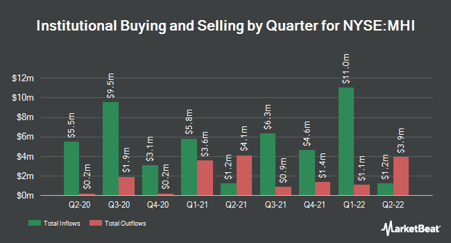 Institutional Ownership by Quarter for Pioneer Municipal High Income Trust (NYSE:MHI)
