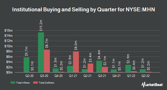 Institutional Ownership by Quarter for Blackrock Muniholdings New York Qulty Fd (NYSE:MHN)