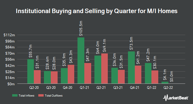 Institutional Ownership by Quarter for M/I Homes (NYSE:MHO)