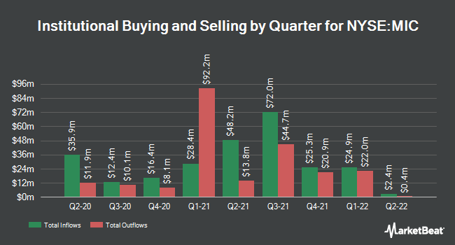 Institutional Ownership by Quarter for Macquarie Infrastructure (NYSE:MIC)