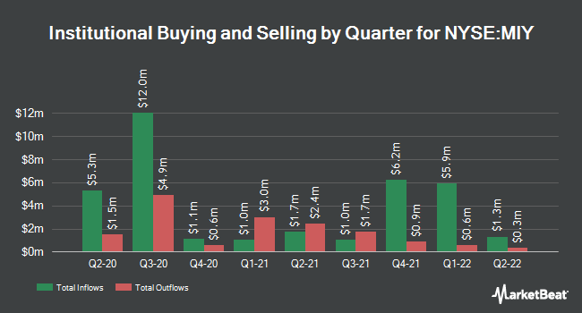 Institutional Ownership by Quarter for Blackrock Muniyield Michign Qulty Fd (NYSE:MIY)