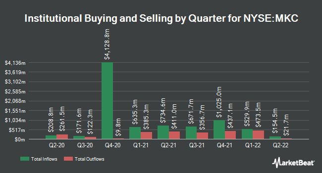 Institutional Ownership by Quarter for MCCORMICK & CO /SH (NYSE:MKC)