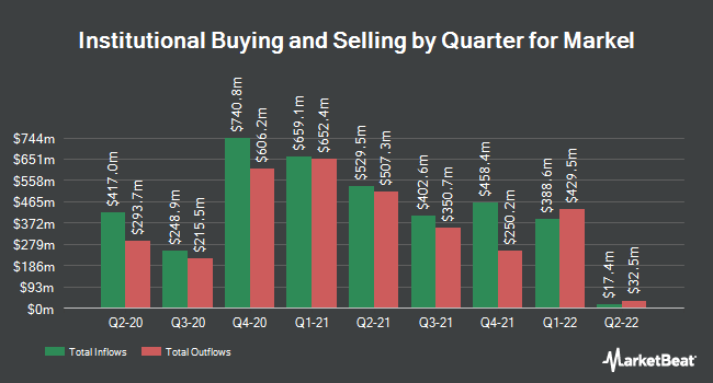 Institutional Ownership by Quarter for Markel Corporation (NYSE:MKL)
