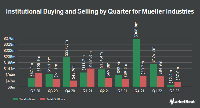 Institutional Ownership by Quarter for Mueller Industries (NYSE:MLI)