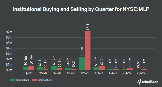 Institutional Ownership by Quarter for Maui Land & Pineapple Company (NYSE:MLP)