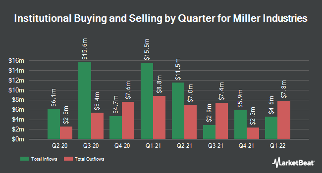 Institutional Ownership by Quarter for Miller Industries (NYSE:MLR)