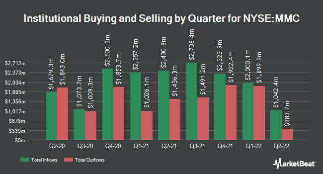 Institutional Ownership by Quarter for Marsh & McLennan Companies (NYSE:MMC)