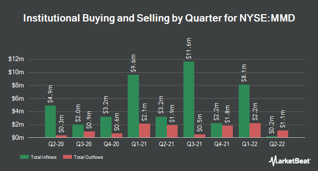 Institutional Ownership by Quarter for Mainstay Definedterm Municipal Opptys Fd (NYSE:MMD)