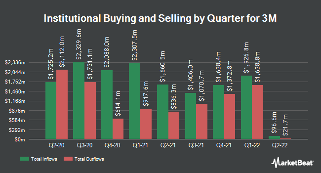 Institutional Ownership by Quarter for 3M (NYSE:MMM)
