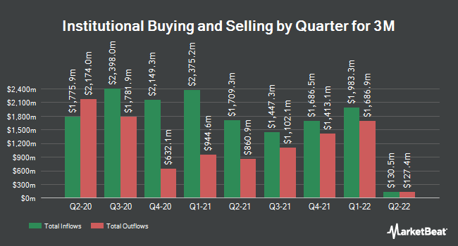 Institutional Ownership by Quarter for 3M Company (NYSE:MMM)
