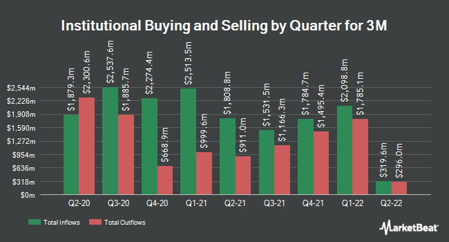 Institutional Ownership by Quarter for 3M Co (NYSE:MMM)
