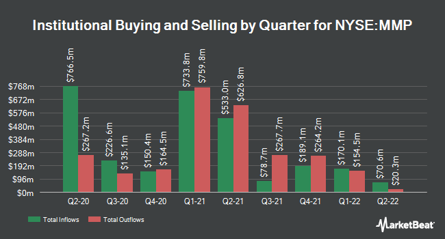 Institutional Ownership by Quarter for Magellan Midstream Partners L.P. (NYSE:MMP)