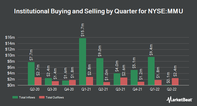 Institutional Ownership by Quarter for Western Asset Managed Municipals Fund (NYSE:MMU)