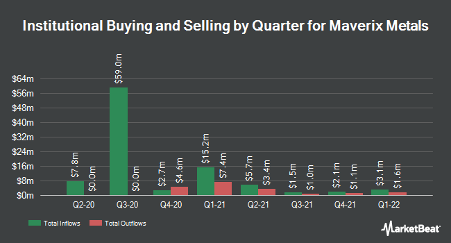 Institutional Ownership by Quarter for Maverix Metals (NYSE:MMX)