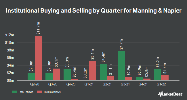 Institutional Ownership by Quarter for Manning & Napier (NYSE:MN)