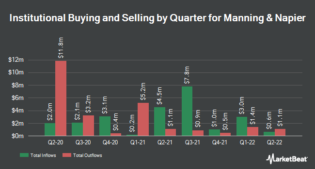 Institutional Ownership by Quarter for Manning and Napier (NYSE:MN)