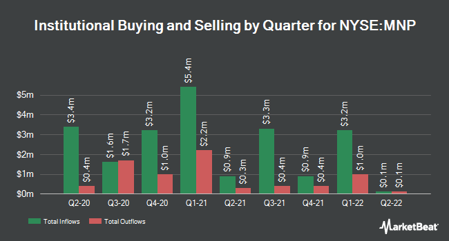 Institutional Ownership by Quarter for WESTN AST MN FD (NYSE:MNP)